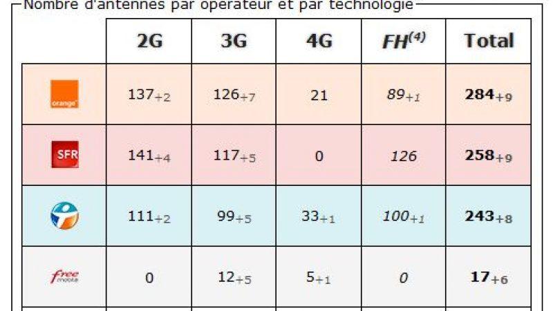 Aude: bilan des antennes 3G et 4G chez Free et les autres opérateurs