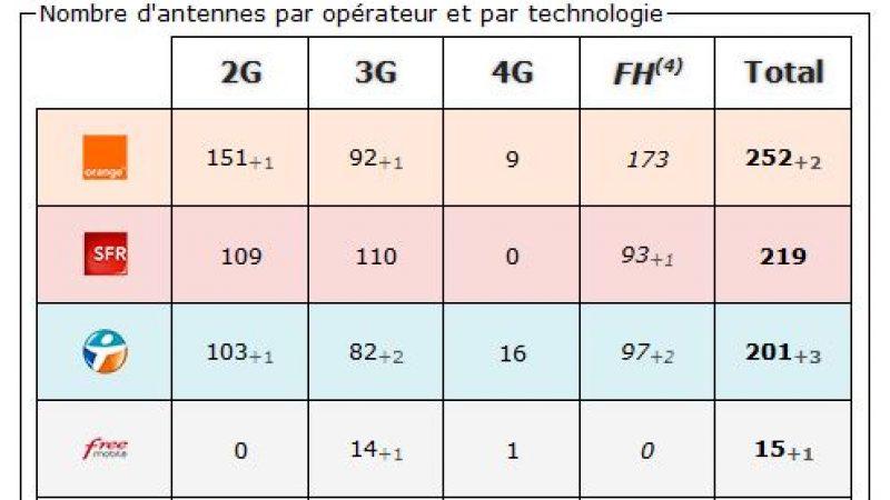 Aveyron: bilan des antennes 3G et 4G chez Free et les autres opérateurs