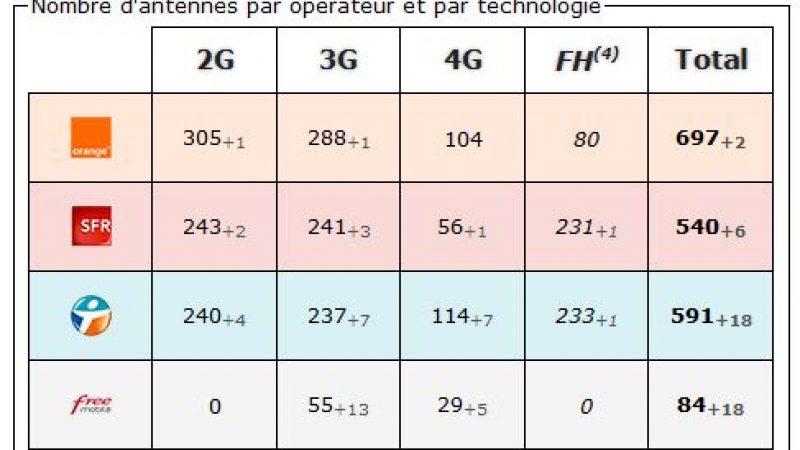 Bas Rhin: bilan des antennes 3G et 4G chez Free et les autres opérateurs