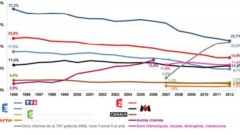 Évolution des parts d'audience (PDA) des chaînes de télévision depuis 1995
