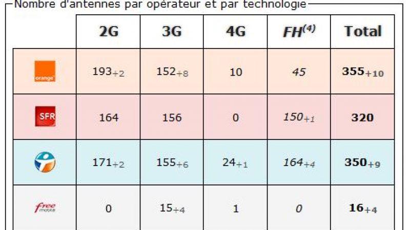 Dordogne: bilan des antennes 3G et 4G chez Free et les autres opérateurs