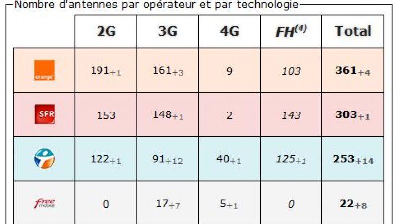 Drôme: bilan des antennes 3G et 4G chez Free et les autres opérateurs