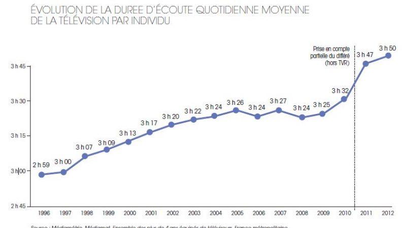 Les français passent de plus en plus de temps devant la télé