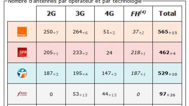 Essonne: bilan des antennes 3G et 4G chez Free et les autres opérateurs