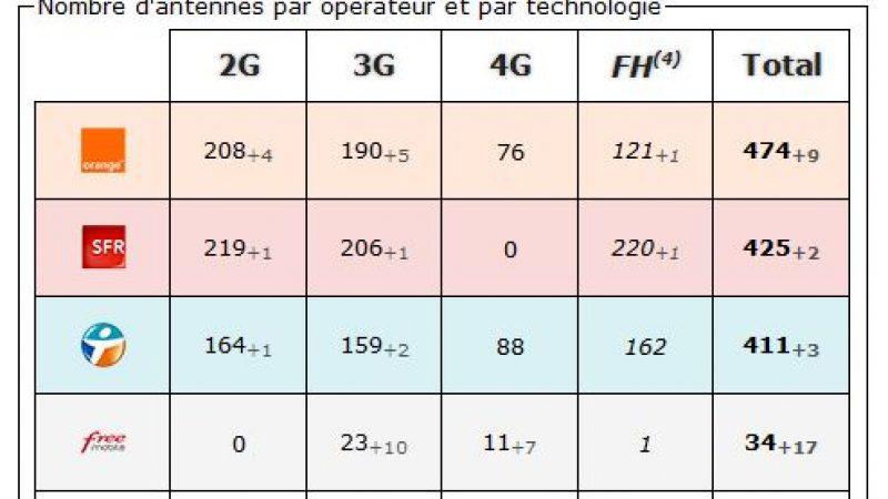 Gard: bilan des antennes 3G et 4G chez Free et les autres opérateurs