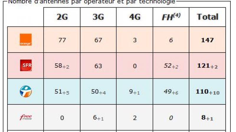 Gers: bilan des antennes 3G et 4G chez Free et les autres opérateurs