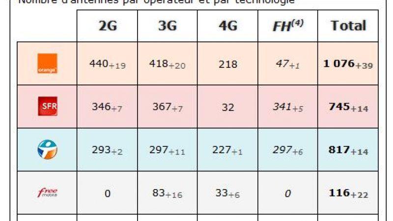 Gironde: bilan des antennes 3G et 4G chez Free et les autres opérateurs