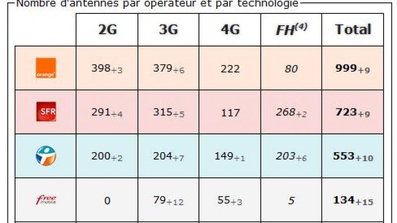 Haute Garonne: bilan des antennes 3G et 4G chez Free et les autres opérateurs