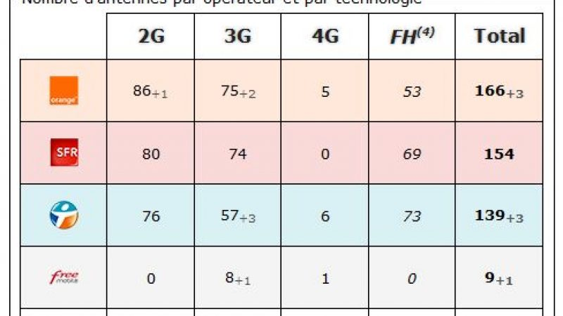 Lot: bilan des antennes 3G et 4G chez Free et les autres opérateurs
