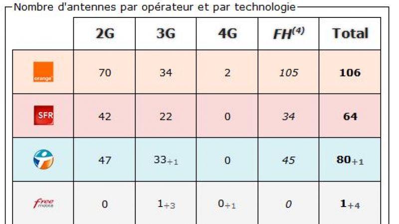 Lozère: bilan des antennes 3G et 4G chez Free et les autres opérateurs
