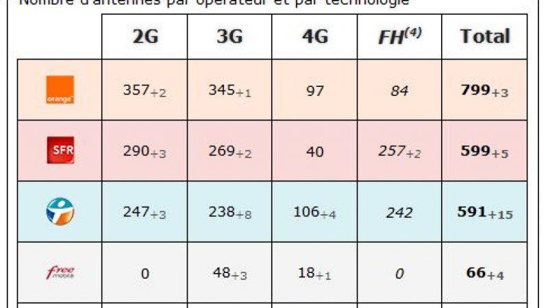 Maine et Loire: bilan des antennes 3G et 4G chez Free et les autres opérateurs