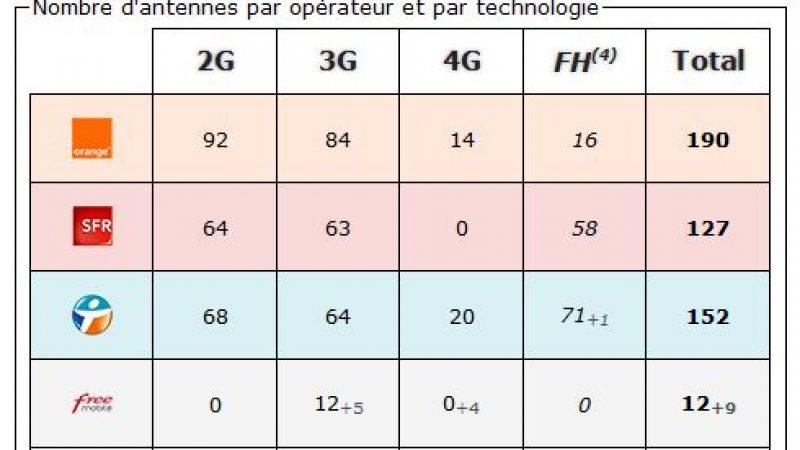 Mayenne: bilan des antennes 3G et 4G chez Free et les autres opérateurs