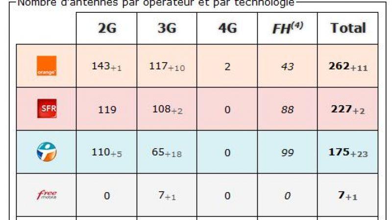 Meuse: bilan des antennes 3G et 4G chez Free et les autres opérateurs