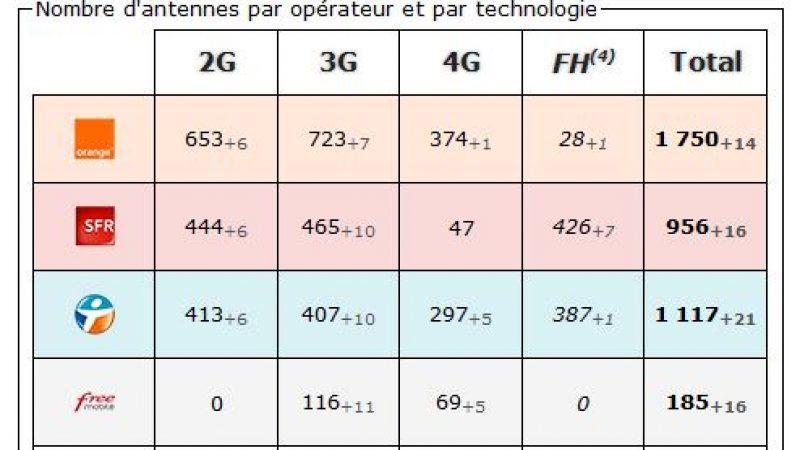 Nord :  bilan des antennes 3G et 4G chez Free et les autres opérateurs