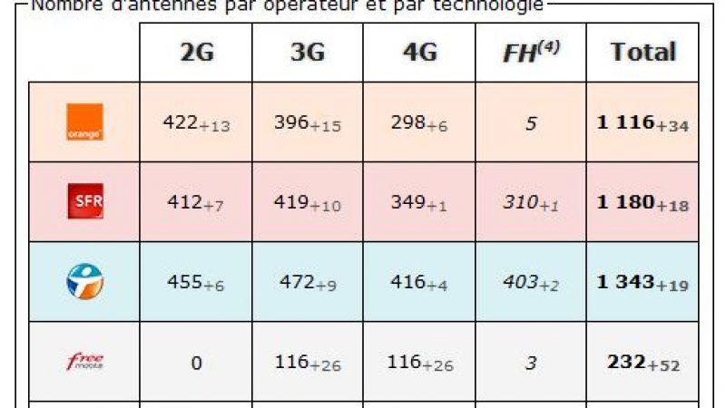 Paris: bilan des antennes 3G et 4G chez Free et les autres opérateurs