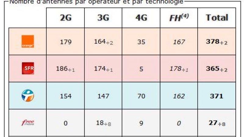 Savoie: bilan des antennes 3G et 4G chez Free et les autres opérateurs