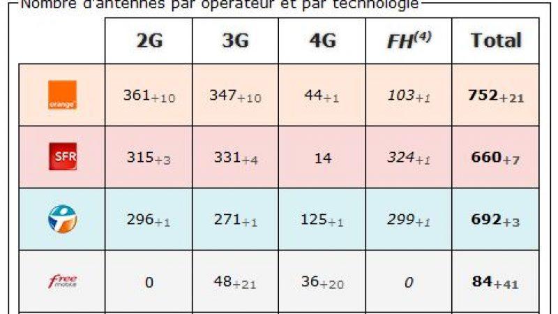 Seine et Marne: bilan des antennes 3G et 4G chez Free et les autres opérateurs