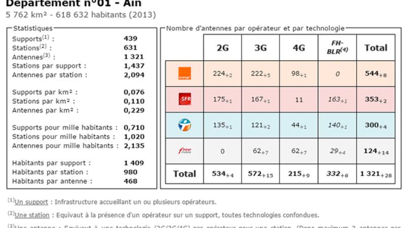 Comparatif du nombre d'antennes dans l'Ain chez Free, Orange, Bouygues et SFR
