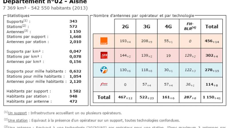 Comparatif du nombre d'antennes dans l'Aisne chez Free, Orange, Bouygues et SFR