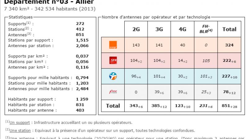 Comparatif du nombre d'antennes dans l'Allier chez Free, Orange, Bouygues et SFR