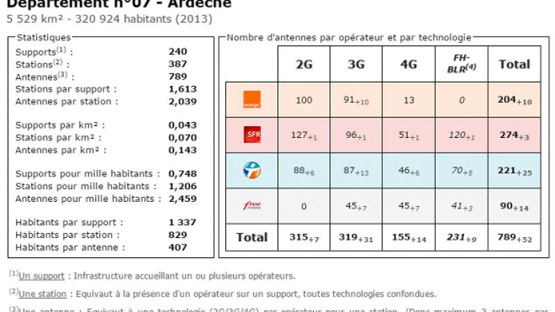 Comparatif du nombre d'antennes en Ardèche chez Free, Orange, Bouygues et SFR