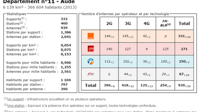 Comparatif du nombre d'antennes dans l'Aude chez Free, Orange, Bouygues et SFR