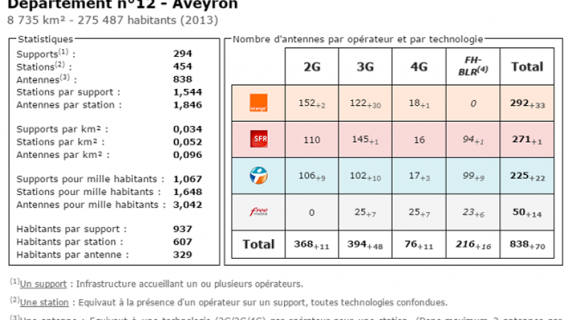 Comparatif du nombre d'antennes dans l'Aveyron chez Free, Orange, Bouygues et SFR
