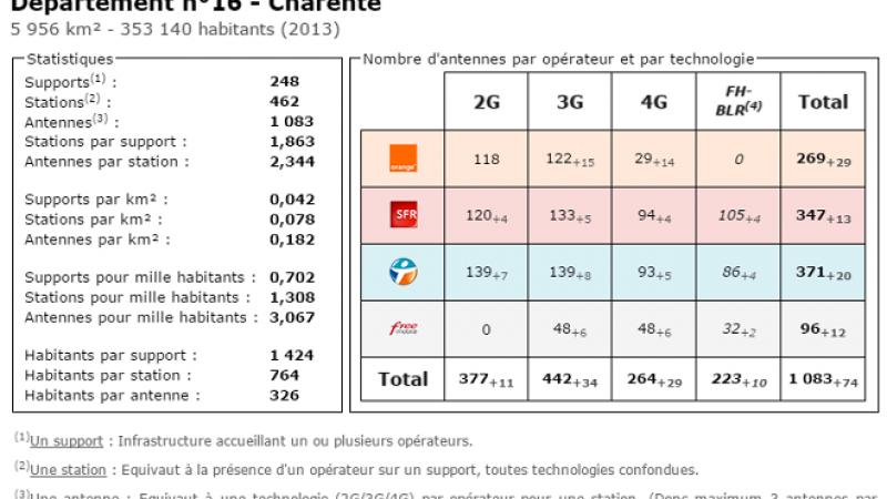 Comparatif du nombre d'antennes dans la Charente chez Free, Orange, Bouygues et SFR
