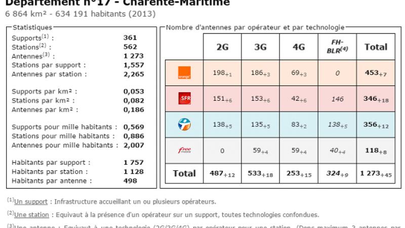 Comparatif du nombre d'antennes dans la Charente Maritime chez Free, Orange, Bouygues et SFR