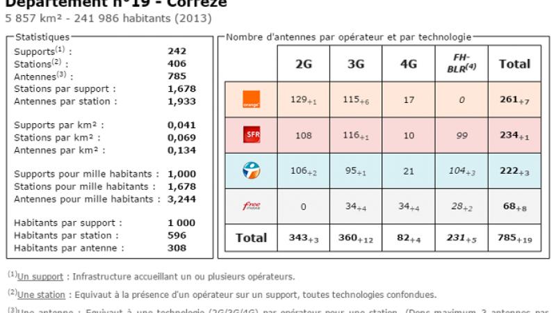 Comparatif du nombre d'antennes en Corrèze chez Free, Orange, Bouygues et SFR