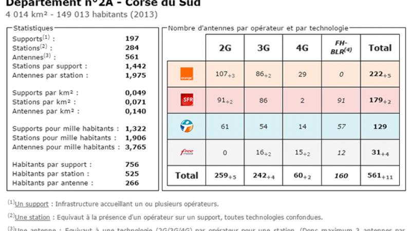 Comparatif du nombre d'antennes dans la Corse du Sud chez Free, Orange, Bouygues et SFR