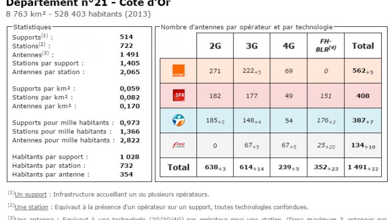 Comparatif du nombre d'antennes dans la Côte d'Or chez Free, Orange, Bouygues et SFR