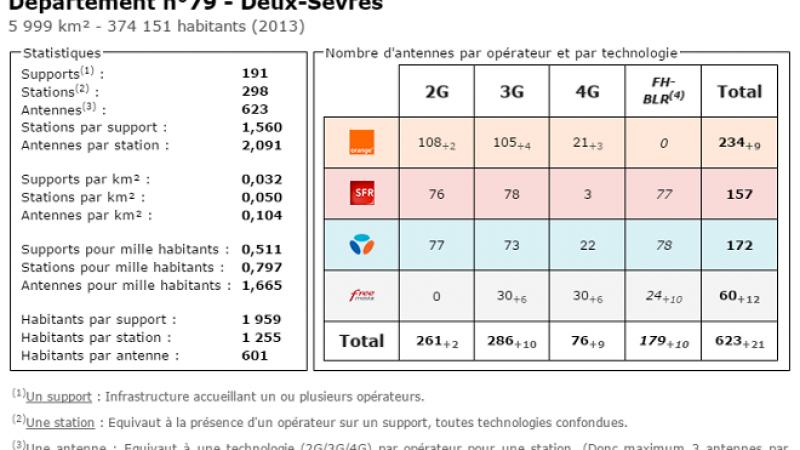 Comparatif du nombre d'antennes dans les Deux Sèvres chez Free, Orange, Bouygues et SFR