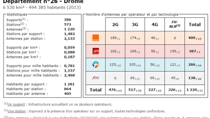 Comparatif du nombre d'antennes dans la Drôme chez Free, Orange, Bouygues et SFR