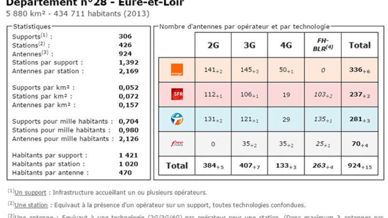 Comparatif du nombre d'antennes en Eure et Loir chez Free, Orange, Bouygues et SFR