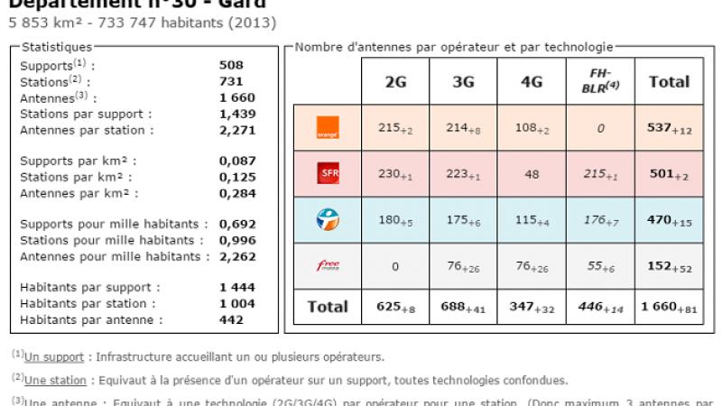 Comparatif du nombre d'antennes dans le Gard chez Free, Orange, Bouygues et SFR
