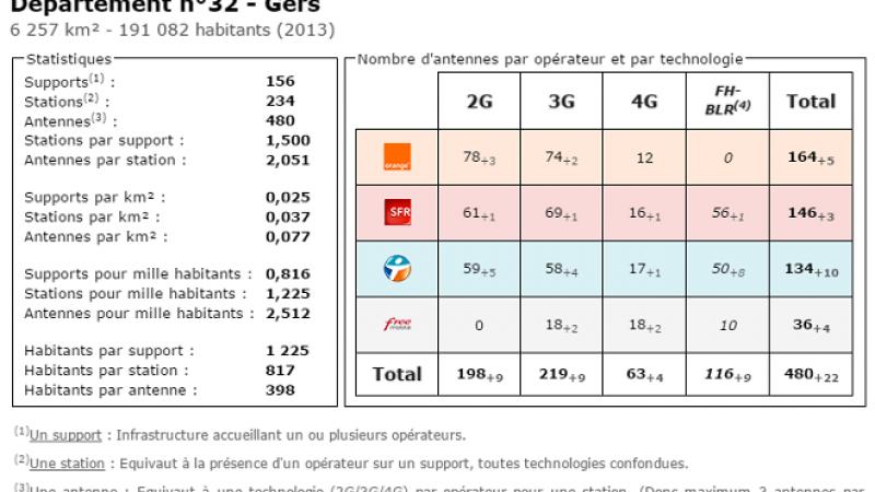 Comparatif du nombre d'antennes dans le Gers chez Free, Orange, Bouygues et SFR