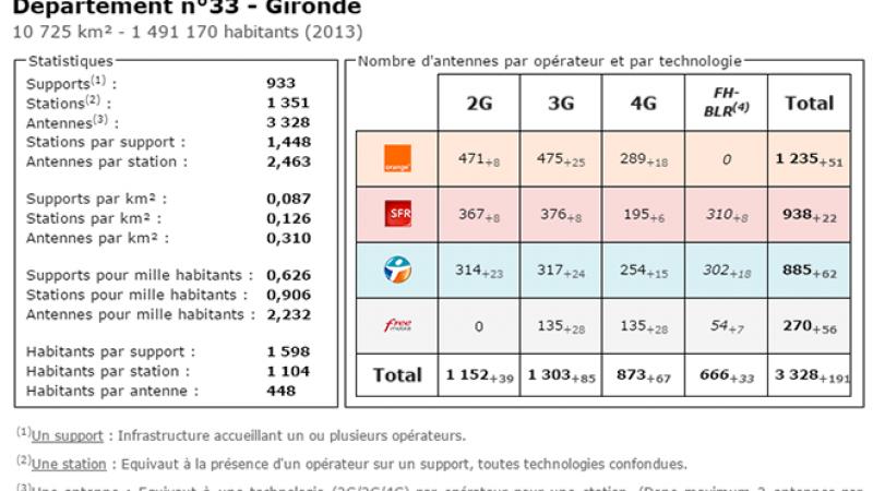 Comparatif du nombre d'antennes en Gironde chez Free, Orange, Bouygues et SFR