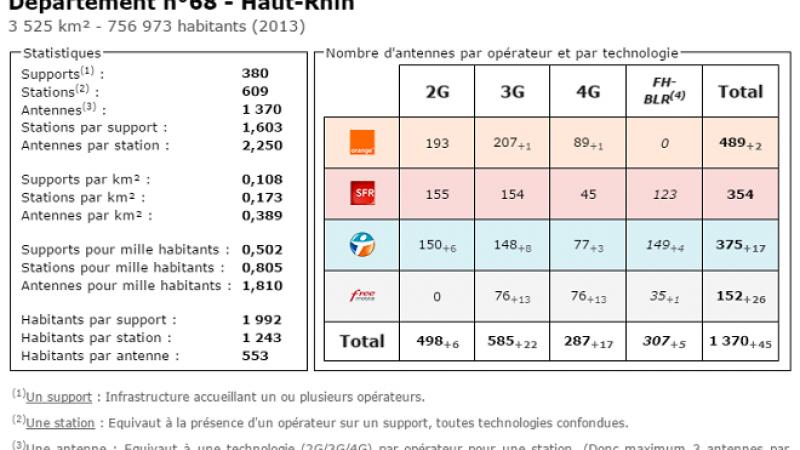 Comparatif du nombre d'antennes dans le Haut Rhin chez Free, Orange, Bouygues et SFR