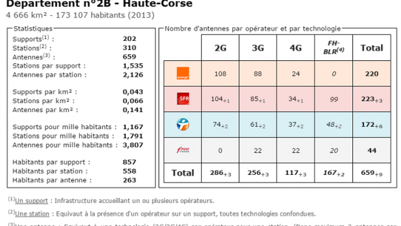 Comparatif du nombre d'antennes dans la Haute Corse chez Free, Orange, Bouygues et SFR
