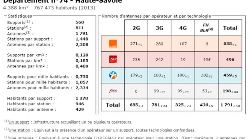 Comparatif du nombre d'antennes en Haute Savoie chez Free, Orange, Bouygues et SFR