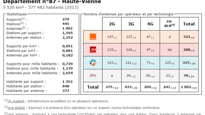 Comparatif du nombre d'antennes dans la Haute Vienne chez Free, Orange, Bouygues et SFR
