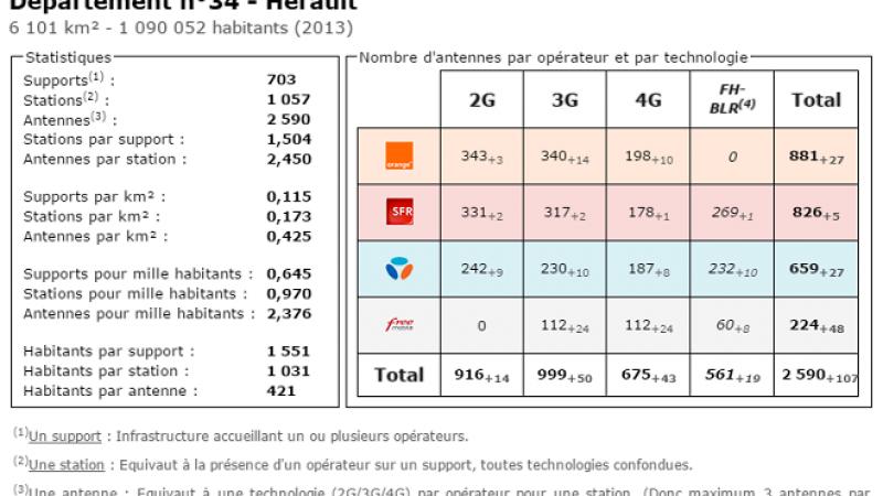 Comparatif du nombre d'antennes dans l'Hérault chez Free, Orange, Bouygues et SFR