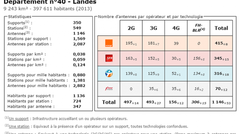 Comparatif du nombre d'antennes dans les Landes chez Free, Orange, Bouygues et SFR