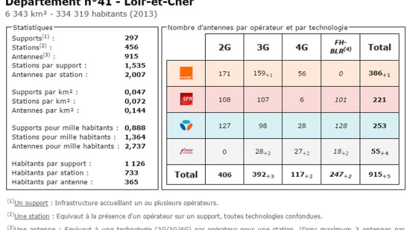 Comparatif du nombre d'antennes dans le Loir et Cher chez Free, Orange, Bouygues et SFR