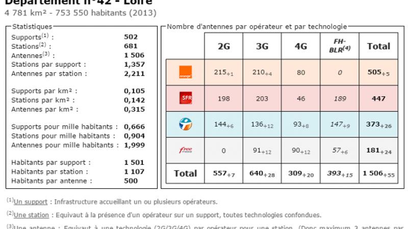 Comparatif du nombre d'antennes dans la Loire chez Free, Orange, Bouygues et SFR