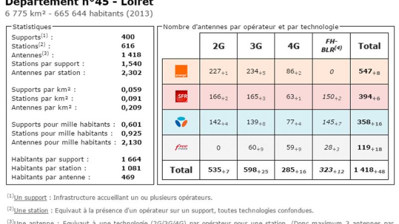 Comparatif du nombre d'antennes dans le Loiret chez Free, Orange, Bouygues et SFR