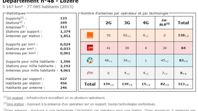 Comparatif du nombre d'antennes en Lozère chez Free, Orange, Bouygues et SFR
