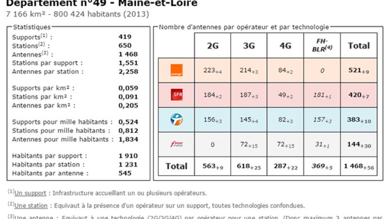 Comparatif du nombre d'antennes dans le Maine et Loire chez Free, Orange, Bouygues et SFR