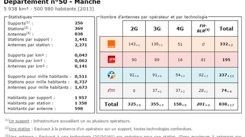 Comparatif du nombre d'antennes dans la Manche chez Free, Orange, Bouygues et SFR